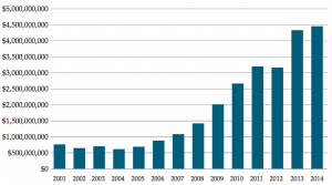 Civil Asset Forfeiture trend graph (Chart: Institute for Justice)