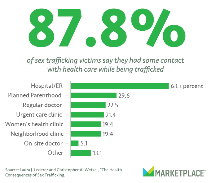trafficking final