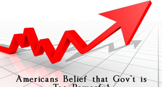 Americans' Belief That Gov't Is Too Powerful at Record high level